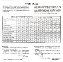 This charts provides a good example of how to figure friction loss