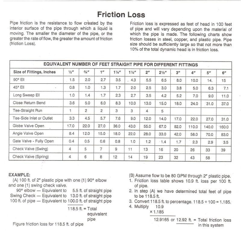Use this friction loss table to determine your total - Dynamic coefficient of friction table ...