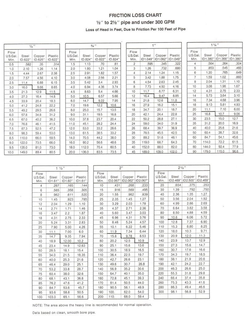 Use this friction loss table to determine your total dynamic head